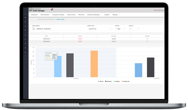 hotel competitor insights - OTA Scanner