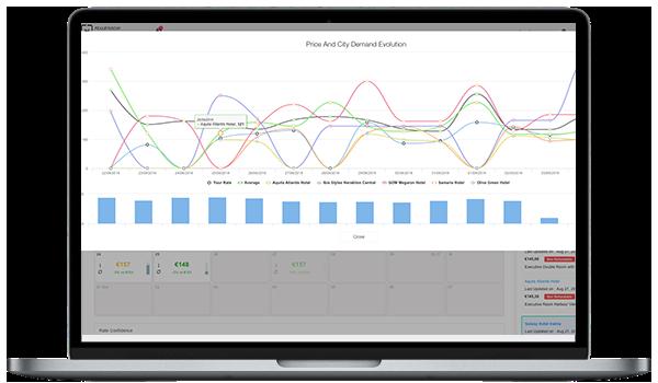 revenue management for hotels - OTA Scanner